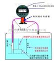 供应 GZHF.WQX-1系列水位计 吹气式液位计