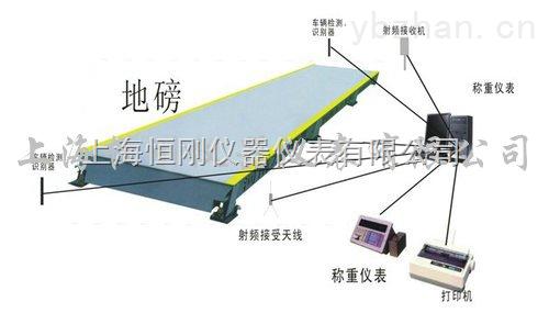 SCS-出口式防爆電子汽車衡