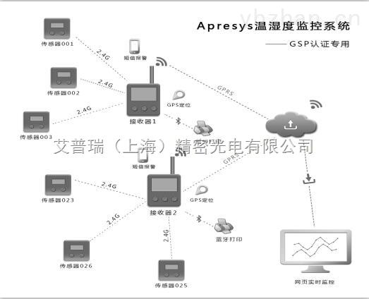 GPRS无线温湿度记录仪手机短信报警远程实时监控系统电脑手机实时查看