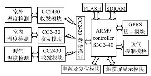 基于arm的室内温度控制系统的设计与实现