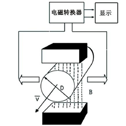 kmf系列分体式电磁流量计