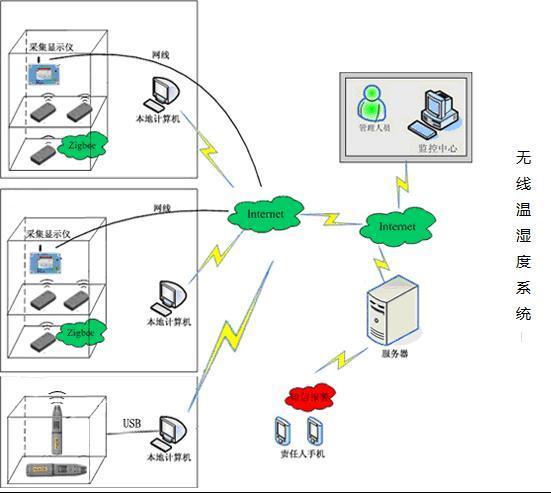wsn无线温湿度传感器温室大棚监测无线温湿度传感器(zigbee)
