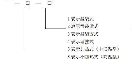 氧量变送器的型号定义