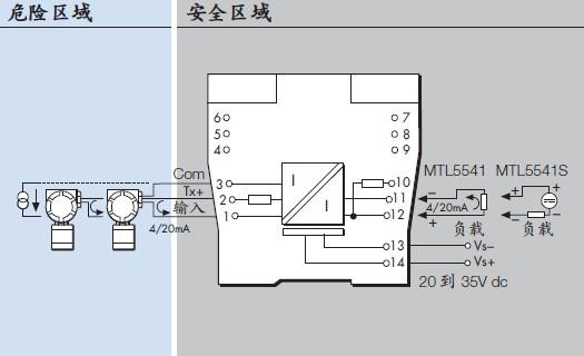 英国MTL安全栅-MTL5541 英国MTL安全栅-MTL5541模块用来为危险区域常规的2或3线制4/20mA变送器提供一个全悬浮直流供电,并在另一侧隔离电路中重现相应的电流,从而去驱动安全区域负载。对于2线制的变送器,英国MTL安全栅-MTL5541支持叠加到4/20mA信号上 MTL5500系列在应用层面是万能产品,而且操作简单。采用最新技术生产制造,并得到很好的验证。这些对比的属性来源于进展的MTL的专门技术在光电隔离器本质安全方面的设计和制造以及MTL为达到所要求的分离和隔离电路在创新技术上的