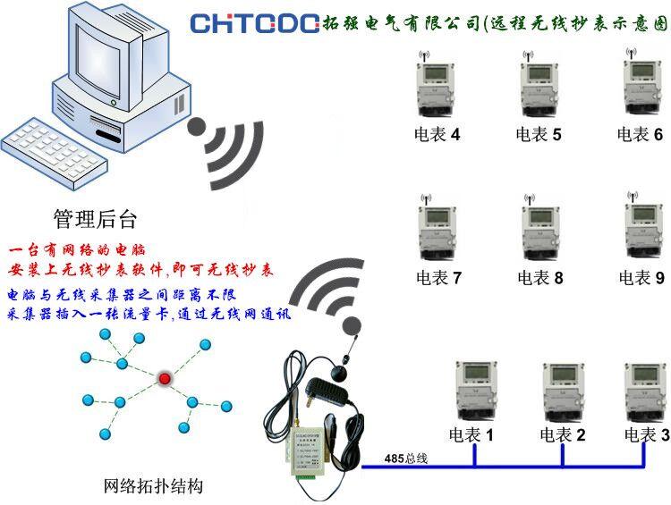 带红外通讯接口智能电表rs-485